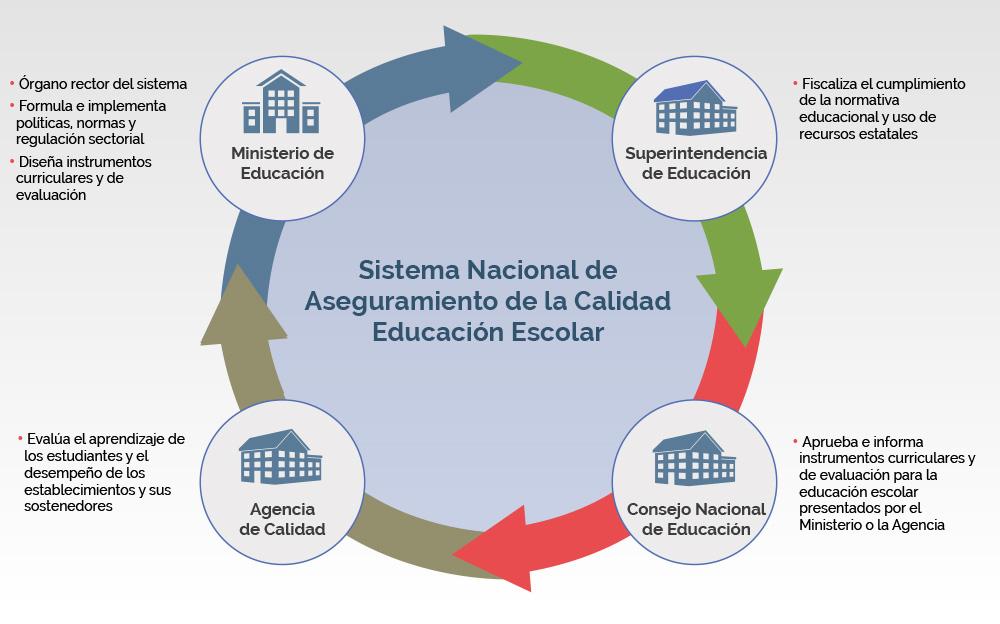 Sistema Nacional De Aseguramiento De La Calidad De La Educación Escolar Sac Consejo Nacional De Educación