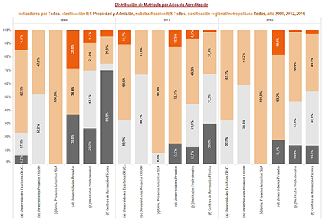 Acreditación y Carácter Institucional, años 2007-2016